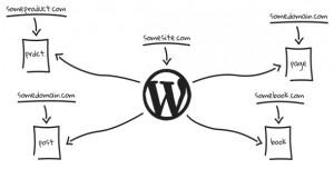 WP Landing Kit v1.0.0 - WordPress Plugin