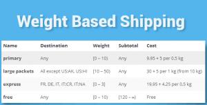 WooCommerce Weight Based Shipping v5.3.3.1
